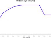 erreurs évitables avant toucher dividendes