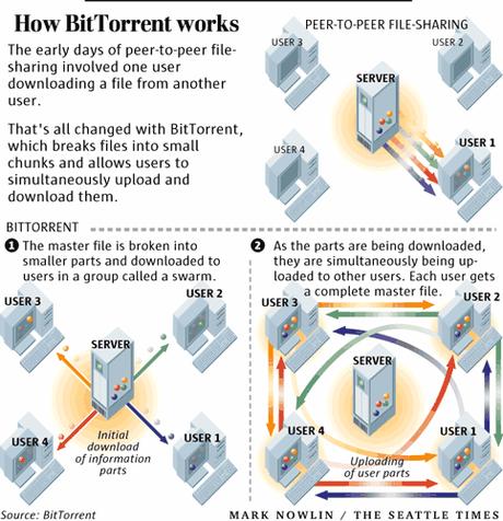 Comment fonctionne le protocole Bittorrent