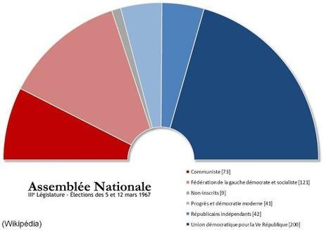 Législatives 1967 : la majorité à un siège près