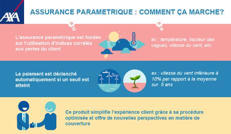 Présentation de l'assurance paramétrique