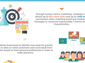 Infographie puissance marketing human centric service votre e-business