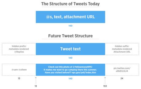 structureoftweets