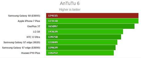 Galaxy S8 vs iPhone 7 Plus (benchmark) : quel est le plus puissant ?