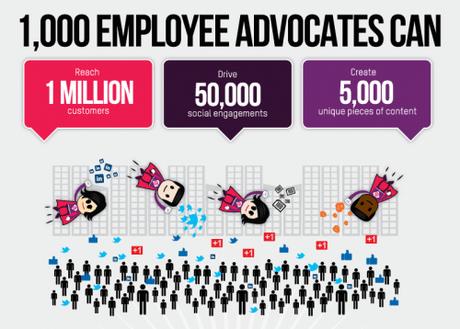 Social Selling, Influence & Employee Advocacy, les nouveaux leviers de la prospections B2B ?