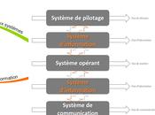 Raison d'être Systèmes d'Information