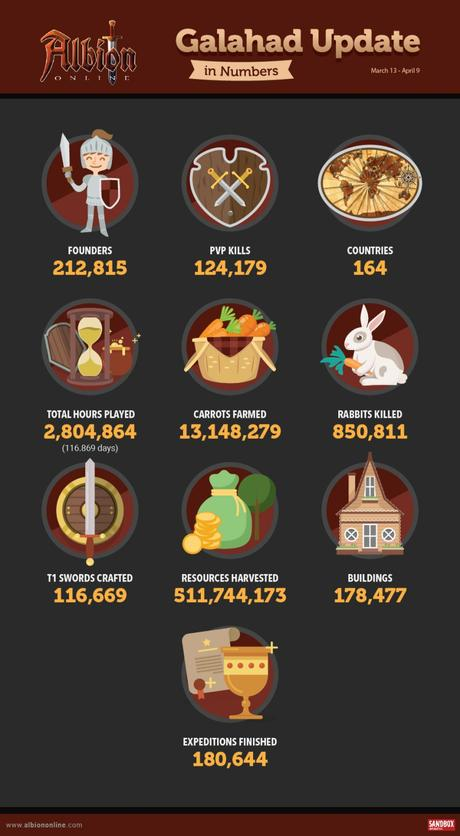 infographie-albion-online-mise-a-jour-galahad