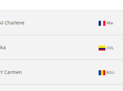 Charlène World Ranking Junior