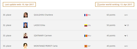 Charlène 30e au World Ranking Junior