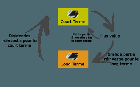 Bourse : Long terme ou spéculation ?