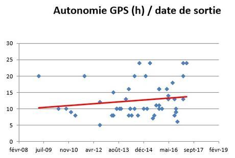 L'évolution des montres cardio GPS