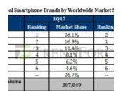 Apple vendu moins smartphones Samsung trimestre 2017
