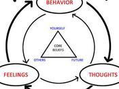 schéma montre comment émotions, pensée,