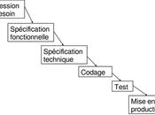 cycle cascade