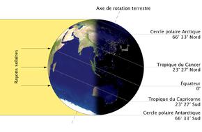 Les solstices d'été et d'hiver