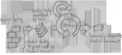 Comment développer et réussir une application mobile?  – Les 6 étapes