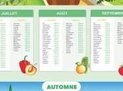 Fruits légumes saison