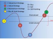 Acheter valeur, vendre croissance