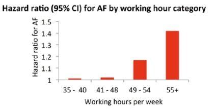ARYTHMIE CARDIAQUE : De trop longues semaines de travail stressent aussi le coeur