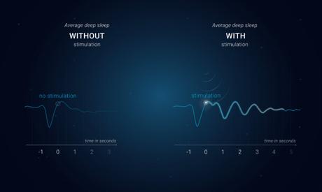 Quelle est cette nouvelle méthode qui augmente la qualité du sommeil ?