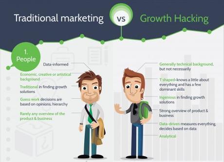 Dopez votre croissance et mettez KO vos concurrents grâce au growth hacking !