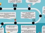#Infographie Créer start-up