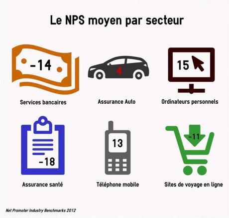 Le NPS, un outil simple d'évaluation et de comparaison pour nos destinations…