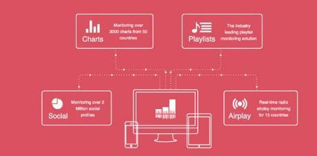 Soundcharts : une levée de fond pour l'IA de l'industrie musicale