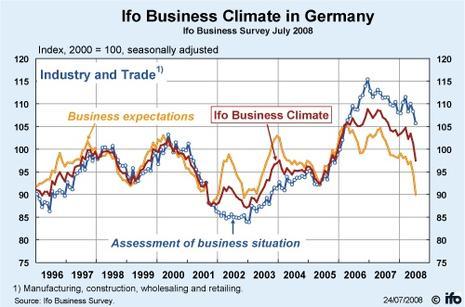 L'économie de l'Euroland entre en zone de turbulences