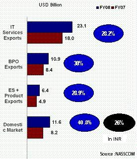 Résultats secteur IT indien 2008
