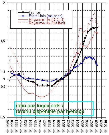Le périphérique : nouvelle barrière contre la crise immobilière !
