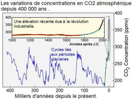 Evolution_du_CO2_depuis_400_000_ans.JPG