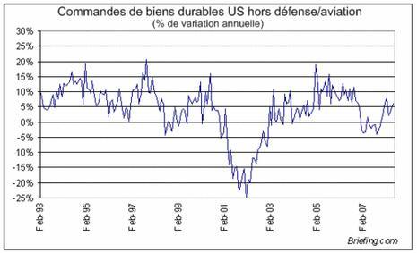 Bourses : 3 statistiques US sauvent la séance