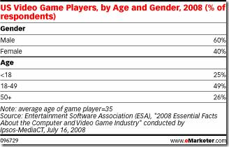 US Video Game Players by age and gender 2008