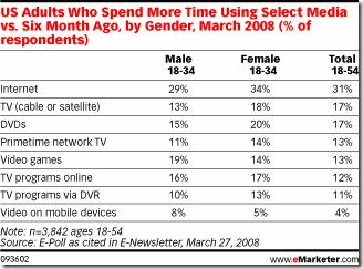 US adults who spend more time using select media