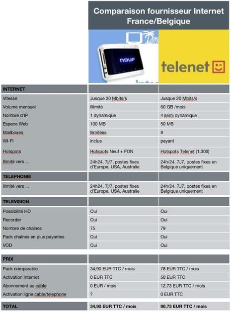 comparatif Telenet Neuf.numbers