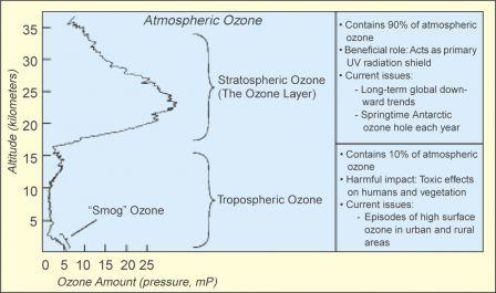 Atmospheric-Ozone.png
