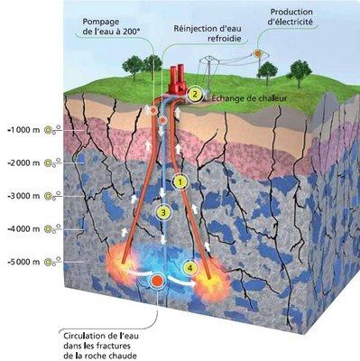 Installation climatisation gainable geothermie profonde fonctionnement - Principe de fonctionnement de la geothermie ...