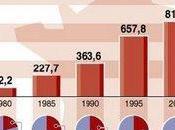 Dette publique: chiffres affolants!