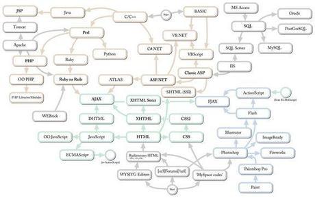 La famille des technologies web en arbre