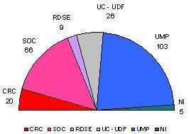 Élections sénatoriales 2008: bientôt un Sénat à gauche?
