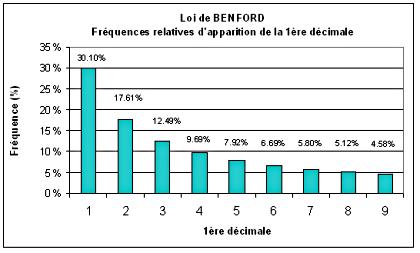 La loi de Benford
