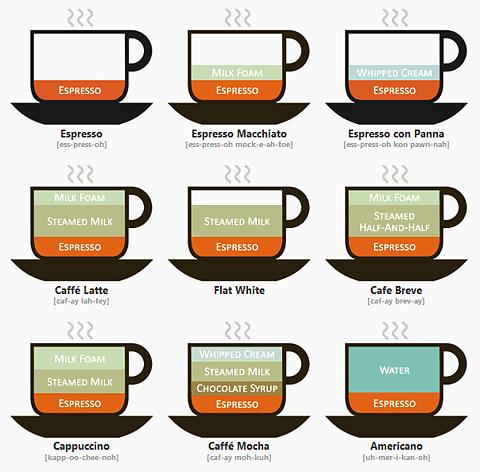 Avec Un Grand Tasse De Cafe