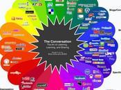 Exploiter médias sociaux temps crise économique