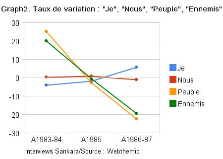 graph2_taux_de_variation__je_,__nous_,__peuple_,__ennemis_.png