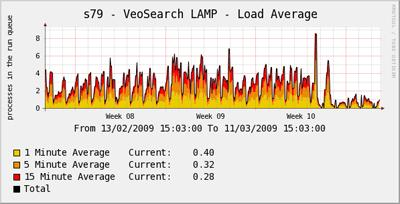 Veosearch load average