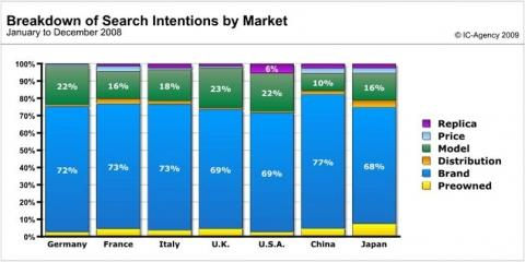 wwr-2009-breakdown-of-search-intentions-by-market1