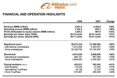 Alibaba.com en pleine croissance malgrè la crise économique