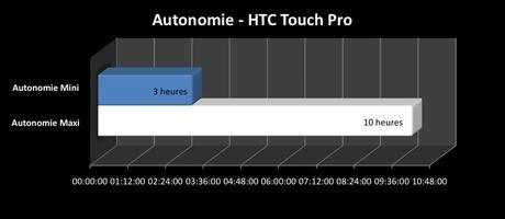 perfs_autnomie_touch_pro