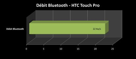 transfertbt-touch_pro