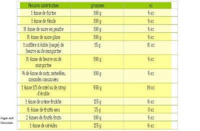 Mesures et quivalences pour la cuisine voir - Tableau de conversion pour la cuisine ...